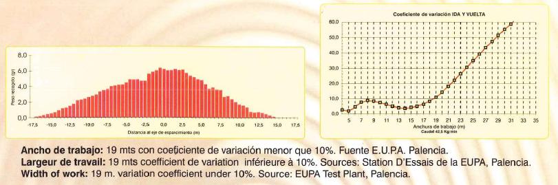Curvas de distribución Abonadora 1 disco AC Aguirre